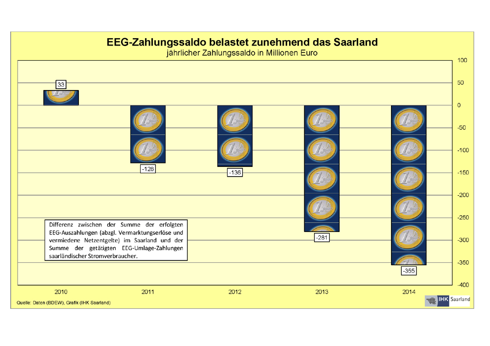 Grafik EEG Salden 0915 (jpg)